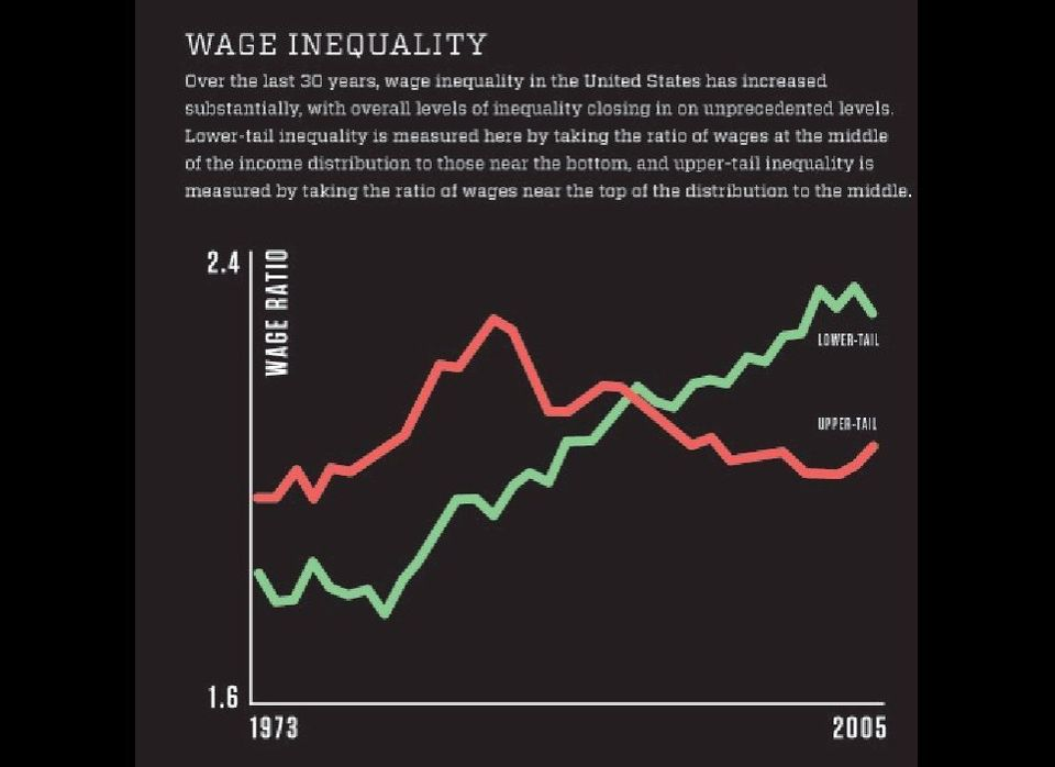"<a href=""http://www.fastcodesign.com/1663552/infographic-of-the-day-15-facts-about-americas-income-inequality"" target=""_hplin"