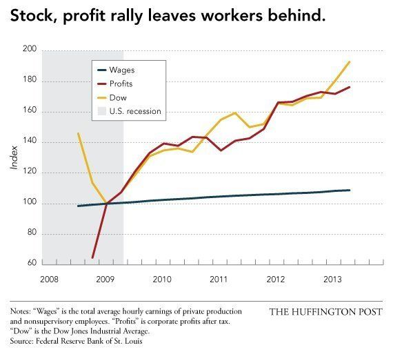 1. The first sad chart might tell most of the story. It tracks the growth in corporate profits, the Dow Jones Industrial Aver