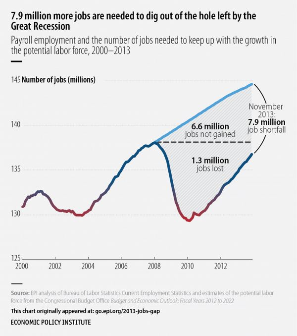 In November 2013, the labor market had 1.3 million fewer jobs than when the recession began in December 2007. Further, becaus