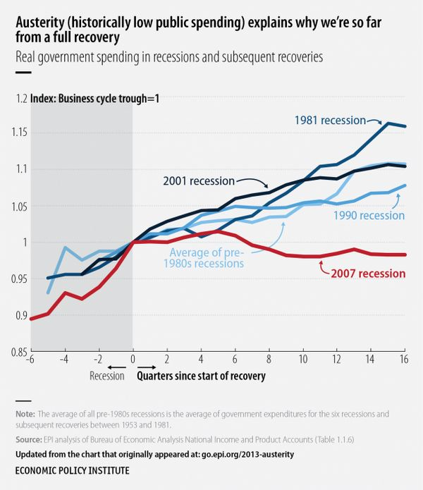 The recovery from the Great Recession has been accompanied by the slowest growth of public spending following any recession s