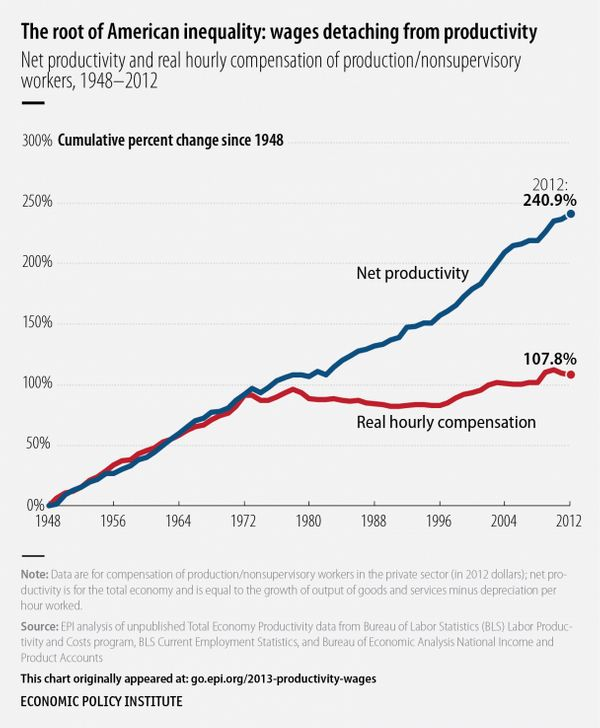 Wages and productivity grew in tandem during the three decades following World War II. But as EPI began pointing out in the 1