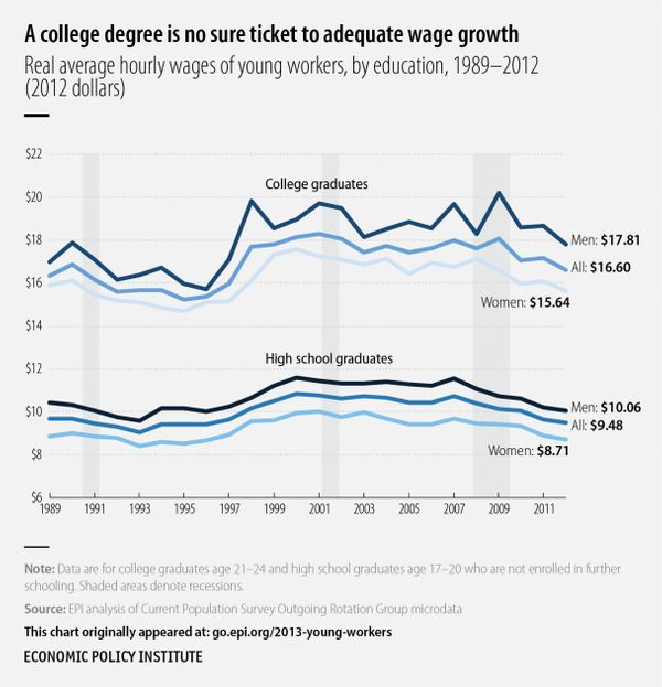 It's not just workers with less education who are failing to get their fair share of overall wage growth. For nearly the last