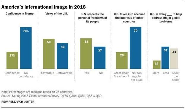 Πώς βλέπει ο κόσμος τις ΗΠΑ μετά από σχεδόν δύο χρόνια διακυβέρνησης