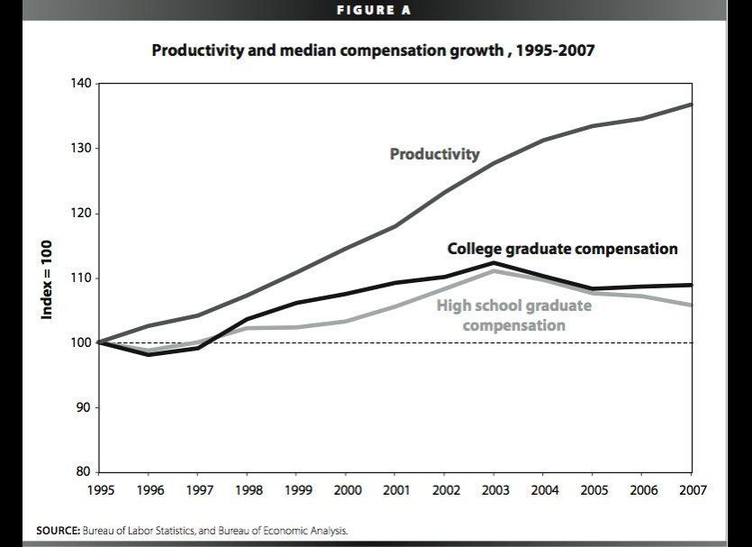 While America was recovering from the 2001 recession, productivity and compensation (wages plus benefits) began to take diffe