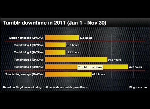 Average blog downtime per month: 3 hours and 50 minutes