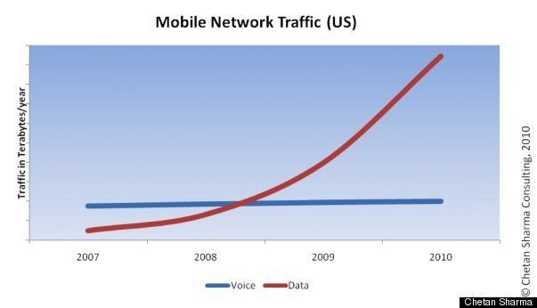 Mobile data usage explodes to top 1 exabyte by end of year chart