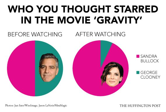 """The marketing campaign for """"Gravity"""" seemed to bill Sandra Bullock and George Clooney as co-leads, sparking anticipation for"""