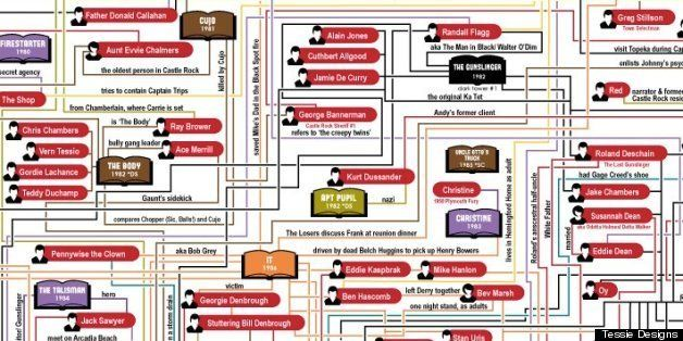 Tessie The Stephen King Universe Flowchart Update Including Dark Tower Series