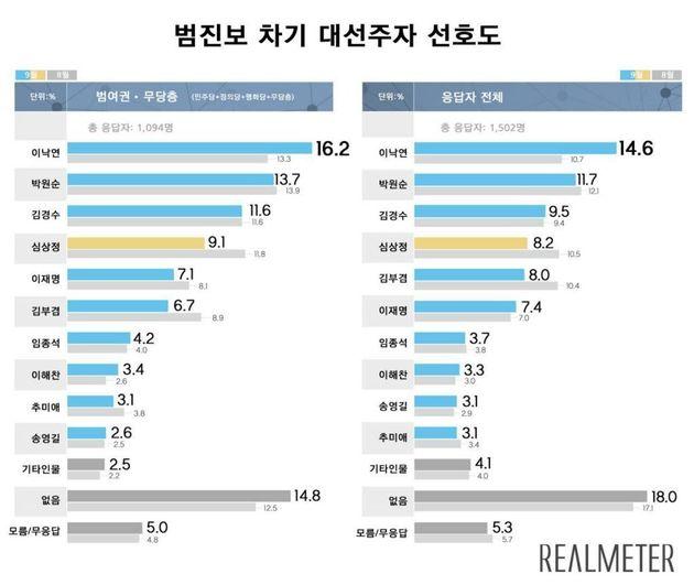 이낙연이 박원순 제치고 범진보 차기 대선주자 선호도 1위로 올라섰다(리얼미터