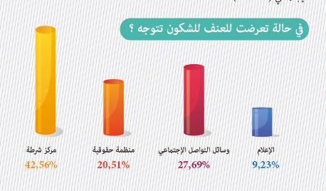 Les femmes ont-elles une place dans le secteur de la sécurité? Une étude d'Aswat Nissa y