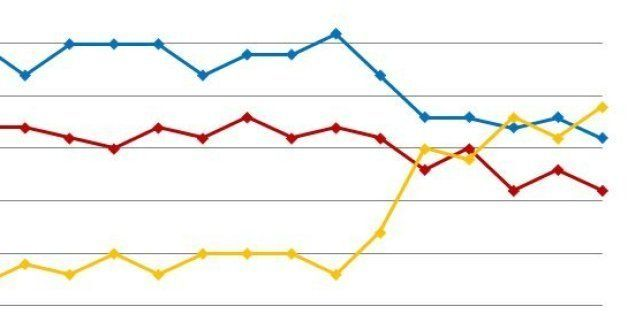 """From: <a href=""""http://en.wikipedia.org/wiki/United_Kingdom_general_election,_2010#Polling_trends_since_2005"""" rel=""""nofollow"""">e"""
