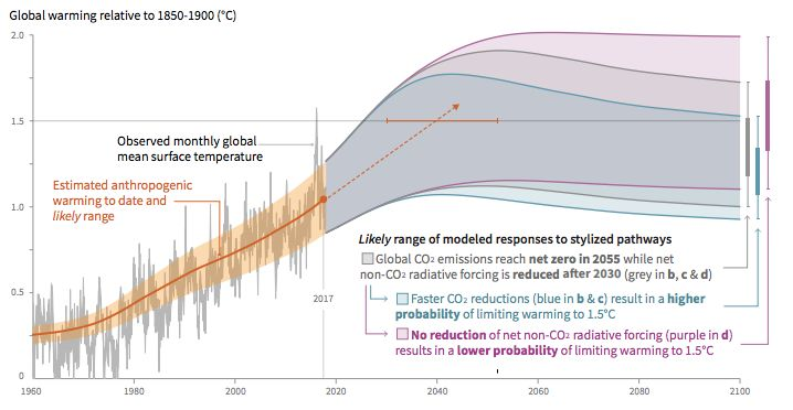 A chart that's part of a new report by the Intergovernmental Panel on Climate Change shows a range of global warming possibilities modeled by the researchers.