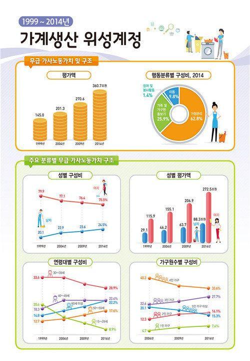 한국 정부가 최초로 '무급 가사노동'의 경제적 가치를