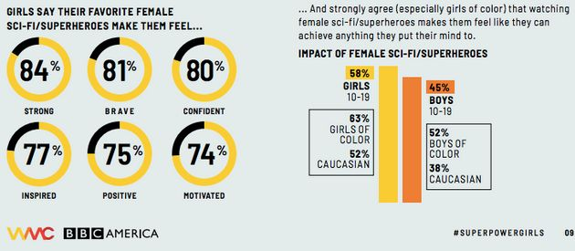 Female Superheroes Can Help Girls See Themselves As Leaders, Study