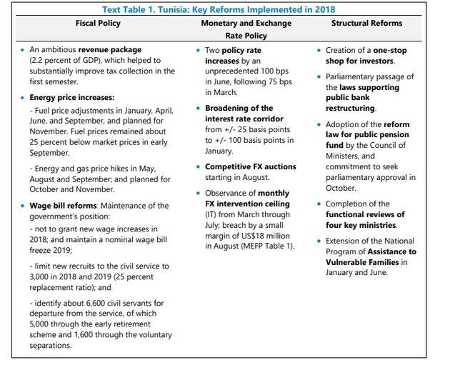 Ce qu'il faut retenir du dernier rapport du FMI sur la