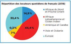 Comment se porte la langue française à travers le monde? La réponse de