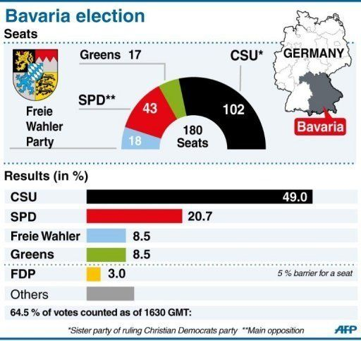 Τα εκλογικά αποτελέσματα...