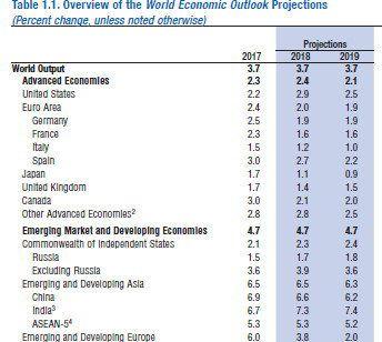 IMF의 한국 경제성장률 전망 - 아무도 말하지 않는 통계수치의