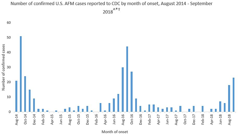 There have been 386 confirmed cases of acute flaccid myelitis in the U.S. since 2014. The CDC has stressed that the number