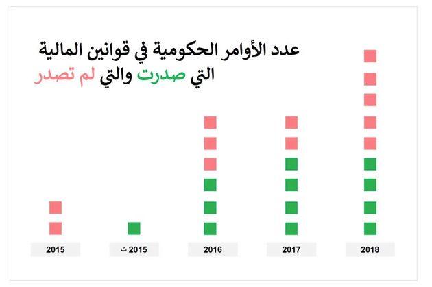 L'ancienne présidente d'Al Bawsala, Chaima Bouhlel, lève le voile sur