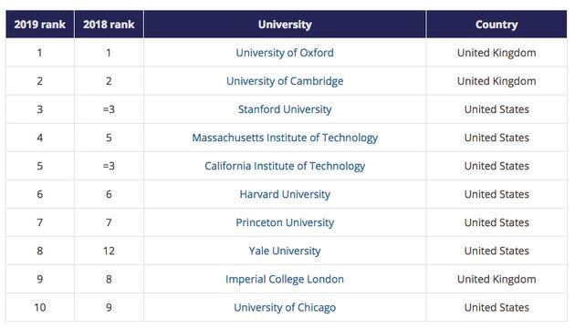 L'Université de Sfax en haut du podium des meilleures universités tunisiennes, selon Times Higher