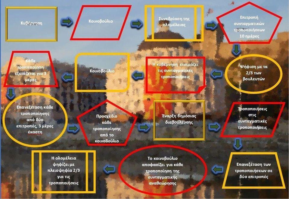 ΠΓΔΜ: Εγκρίθηκε η πρόταση της κυβέρνησης Ζάεφ για την αναθεώρηση του