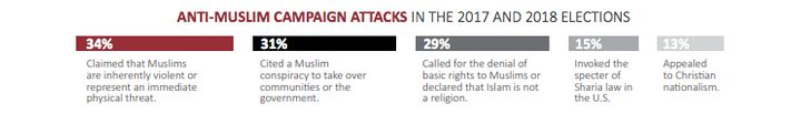 Anti-Muslim rhetoric in US campaigns is a widespread concern, reports the report, with many politicians who propagate fake