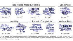 페이스북에 쓴 글로 어떻게 우울증을 진단할 수