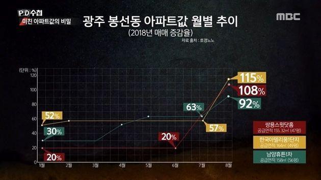 부동산 강사 '빠숑'이 '말 한마디에 집값 5억 올랐다'는 보도에