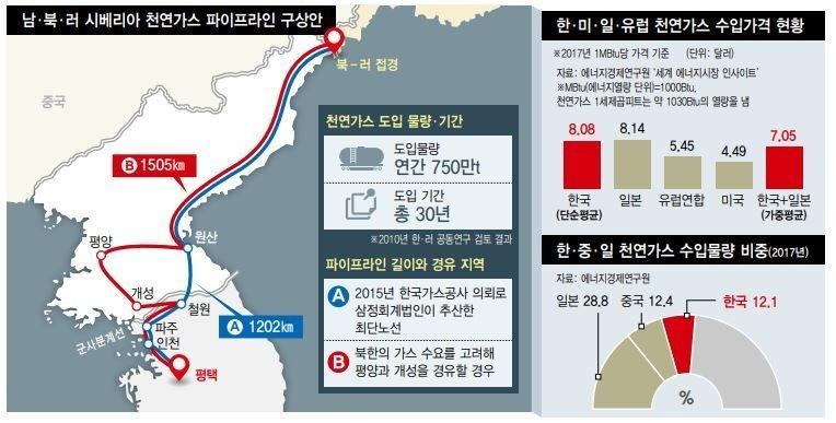한국과 러시아가 가스관 연결
