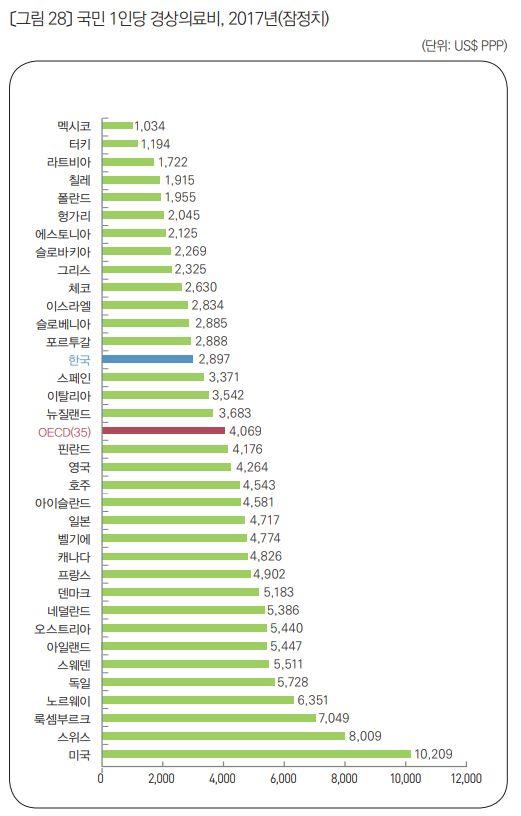 한국의 보건 서비스는 비교적 훌륭하지만 한국인의 건강에 대한 우려는 세계
