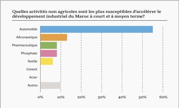 Trois quarts des PDG marocains auraient des attentes positives quant aux conditions du marché