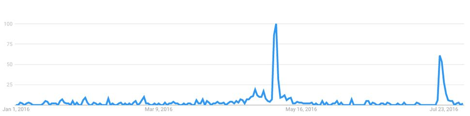 "Google searches for ""Ted Cruz JFK"" jumped in early May 2016."