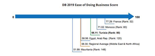 Doing Business 2019: La Tunisie gagne 8 places et se hisse au 80ème