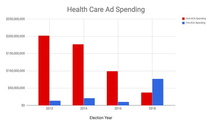 Democrats spent significantly more on health care ads this cycle than Republicans have.