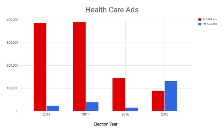 There were also more pro-Obamacare ads this cycle, for the first time since the law passed.