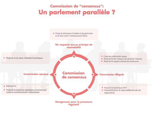 Al Bawsala pointe du doigt le rôle joué par la commission des consensus qualifiée de