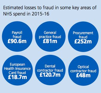A graphic from the NHS Counter Fraud