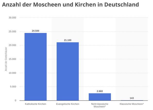 Die Statistik zeigt die Anzahl der Moscheen und Kirchen in Deutschland. Zum Zeitpunkt der Erhebung gab es ca. 24.500 katholische Kirchen in Deutschland. Desweiteren gab es rund 21.100 evangelische Kirchen.