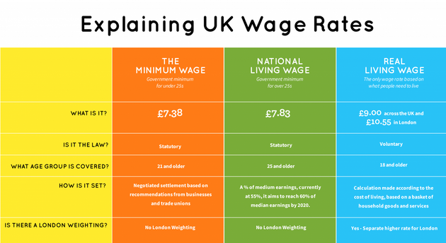 We Might Have A New 'Living Wage', But Low Pay Is Entrenched In