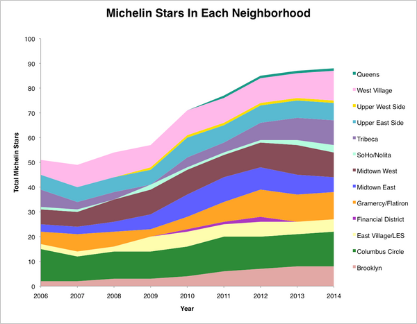 This chart shows all the Michelin stars in the city, broken down by neighborhood. It's sort of hard to tell what's happening