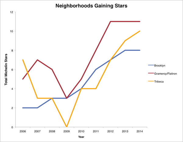 This chart breaks out the results from Brooklyn, Gramercy and Tribeca from the last chart. All have far more stars than they