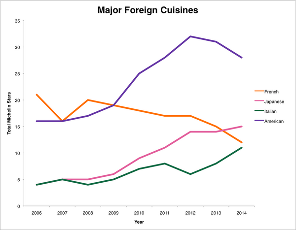 In 2006, French restaurants had a solid lead on the city's Michelin stars. But since then, American, Italian and Japanese res