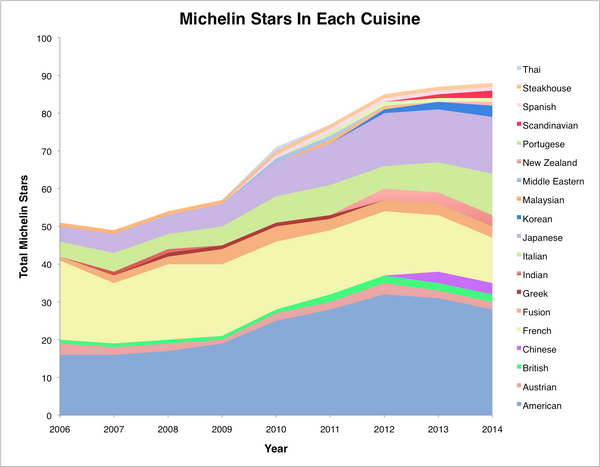 Like the first graph, this one's a little hard to read, but one thing is clear: the Red Guide's starred restaurants are far m