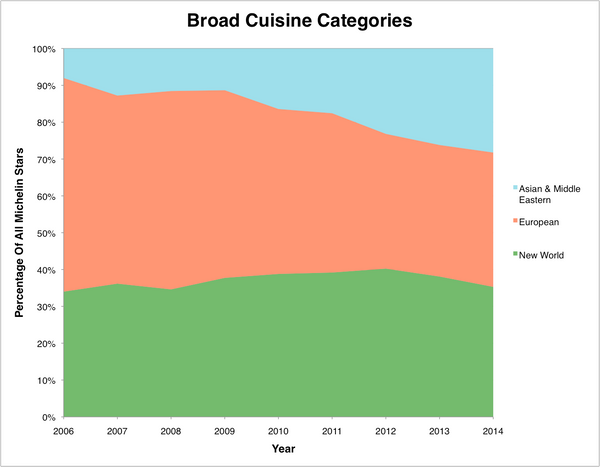 Here's the most basic way of looking at changes in the city's culinary makeup of high-end restaurants -- divided into just th