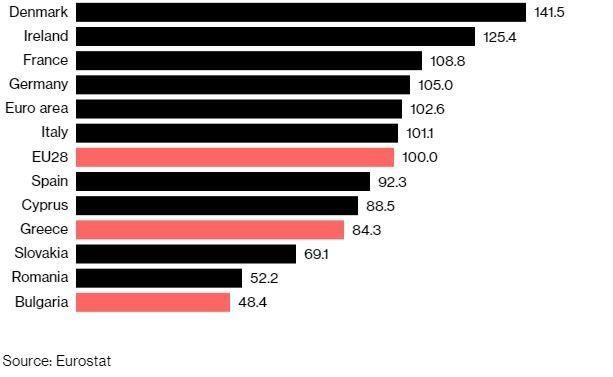 Bloomberg: Ελληνες συνταξιούχοι μεταναστεύουν σε μια από τις πιο φτωχές
