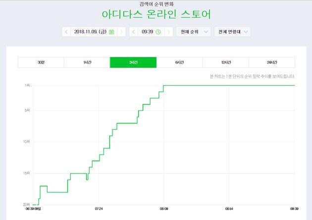 9일 오전, '아디다스 온라인 스토어'가 네이버 실시간 검색어 1위에 등극한