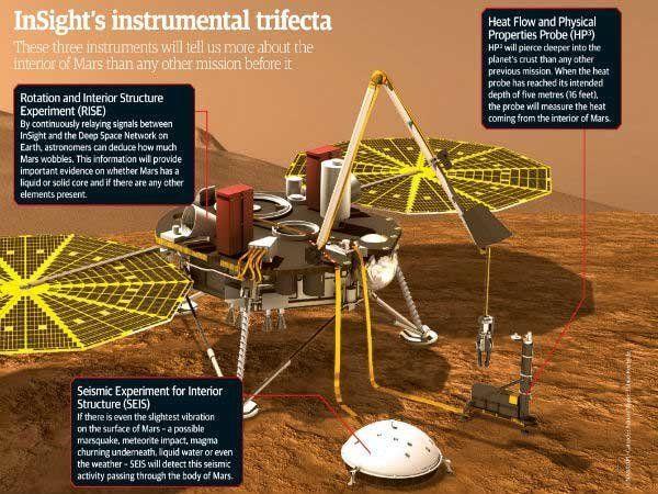 La sonde InSight a atterri sur