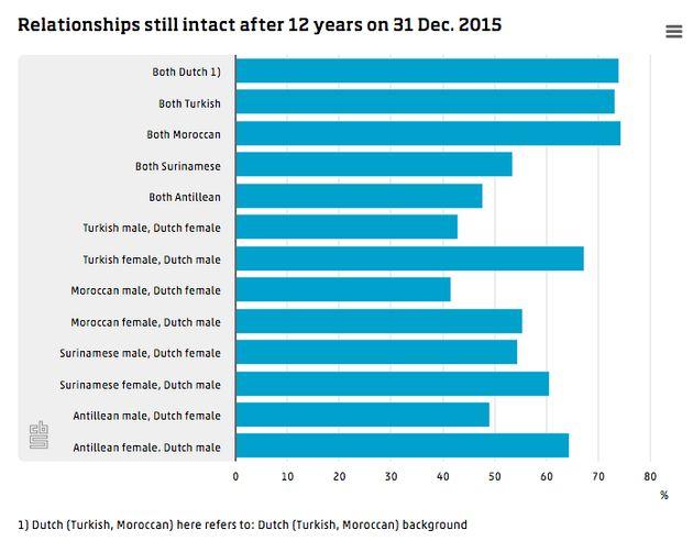 Pays-Bas: Les Hollandais d'origine marocaine se marient de plus en plus tard selon une