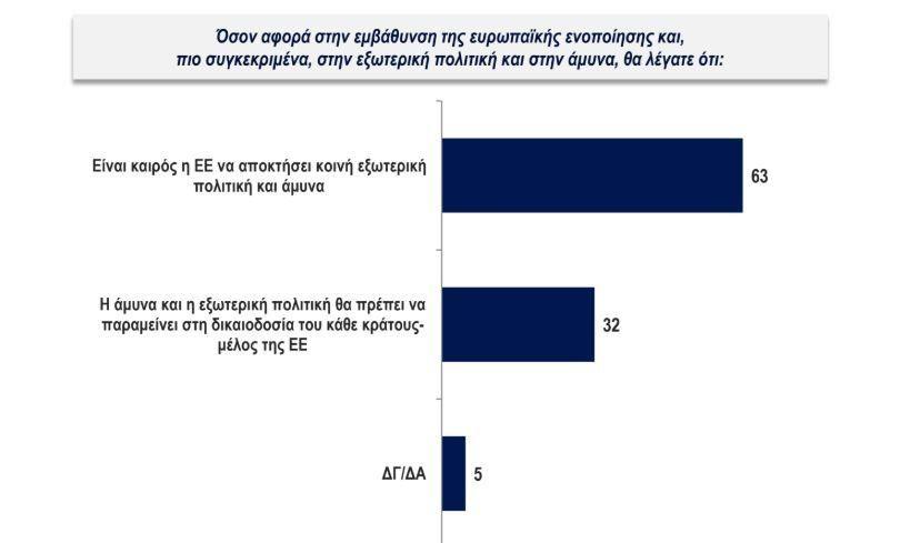 Ερευνα Κάπα Research: «Ναι» στο ευρώ - Φόβοι για την